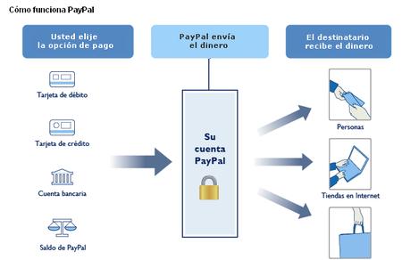 Así funciona PayPal
